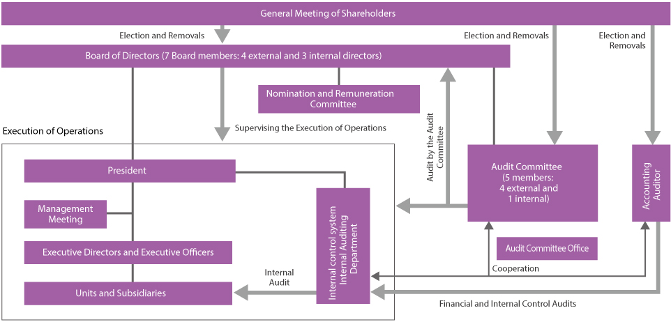 Description of Corporate Organizations and Status on Fulfillment of Internal Control System