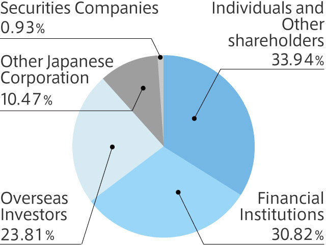 Breakdown by Number of Shares Held